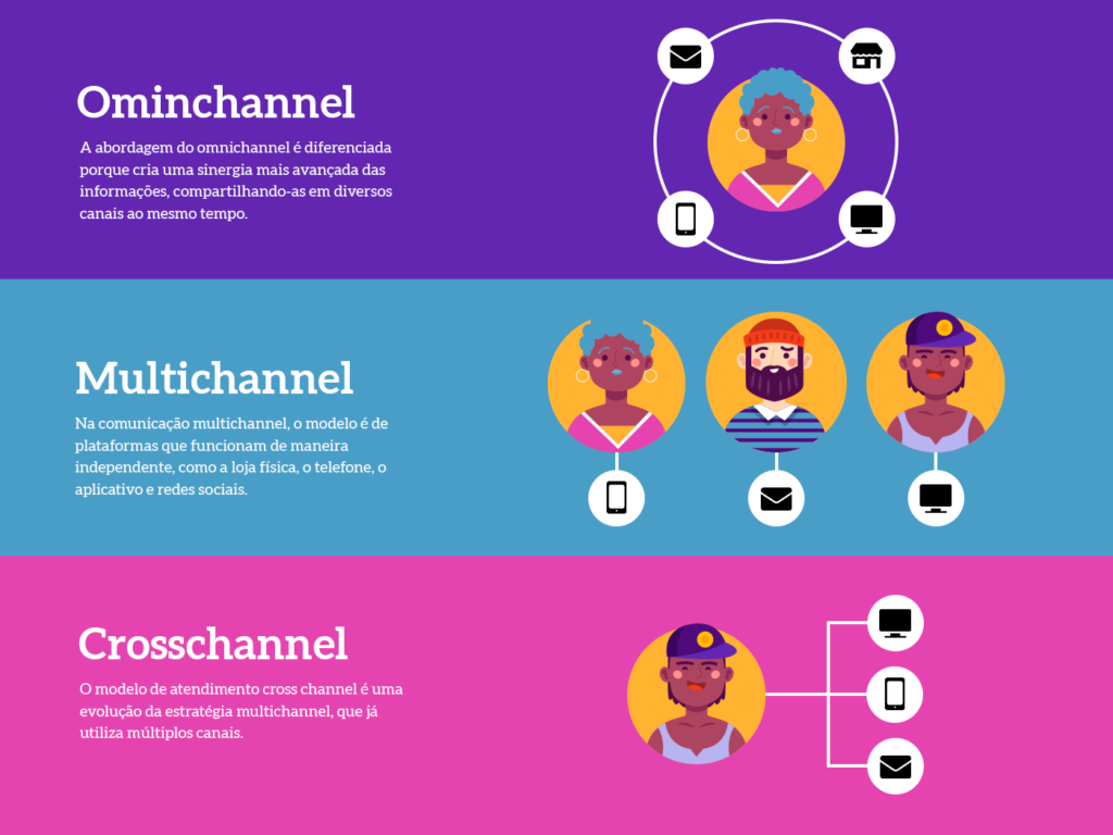 Diferença entre omnichannel, multichannel e crosschannel - Weni
